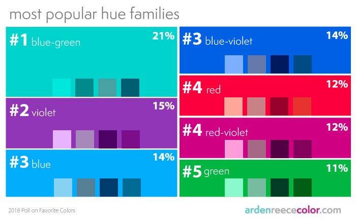 world's most popular hue families